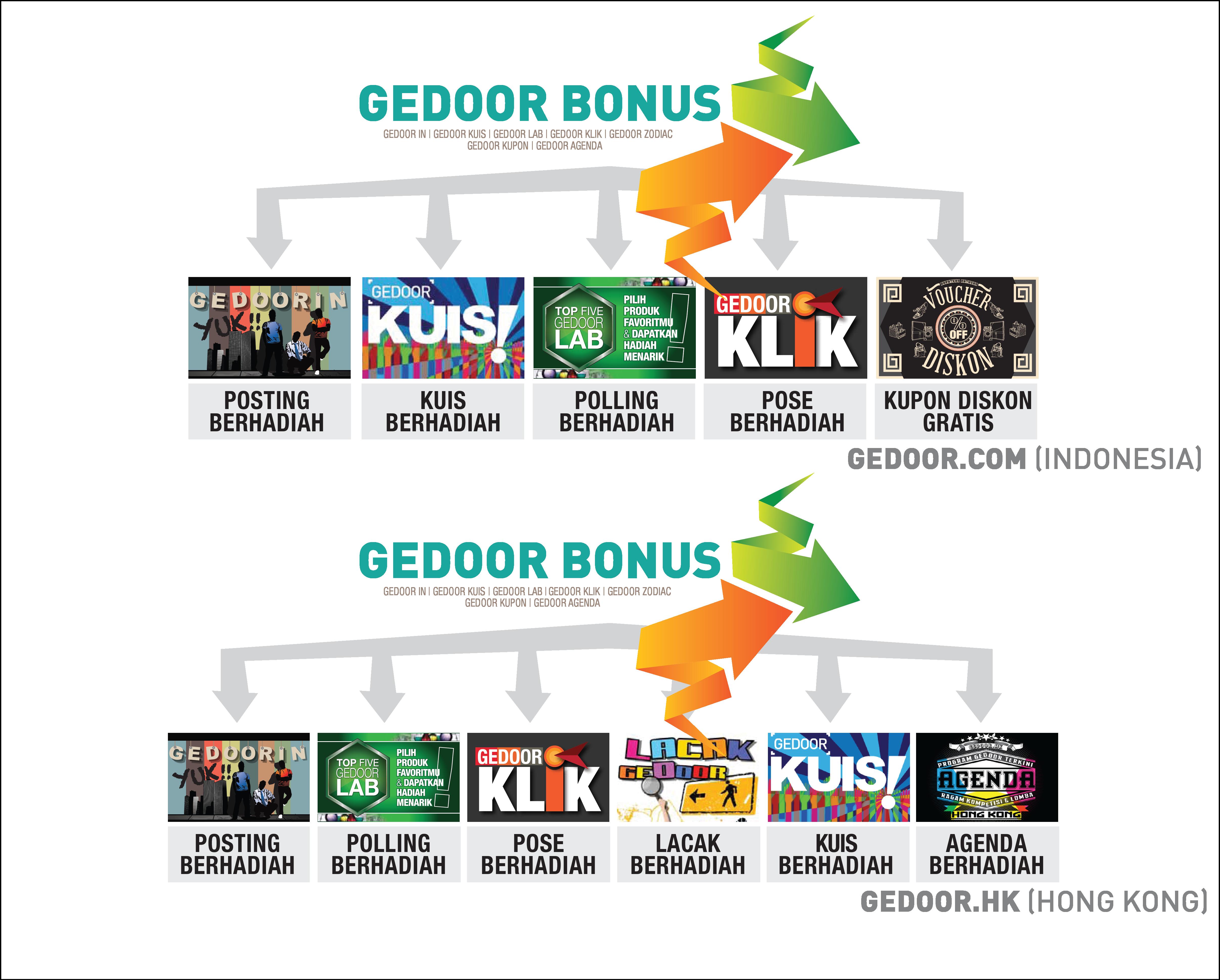 ketentuan gedoor bonus